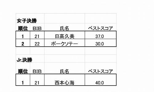 栂池グラトリ選手権&ハイオーリーバトル2019女子結果.jpg