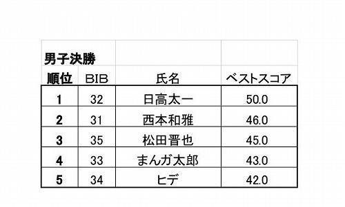 栂池グラトリ選手権&ハイオーリーバトル2019男子結果.jpg